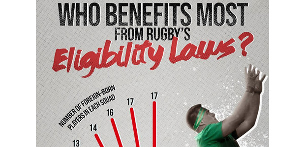 What are the variables relating to Rugby's international eligibility laws! As this is such a fascinating topic I am absolutely delighted that we are addressing this subject and providing thoughts […]
