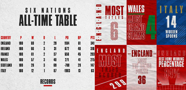 Who is the most successful of them all? Six Nations all time table toppers! Its hard to believe that the Six Nations Tournament is 20 years old! All those years […]